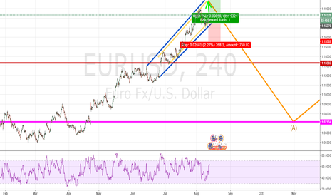 EURUSD: EURUSD IMMEDIATE TRADE SETUP BEFORE GOING SHORT