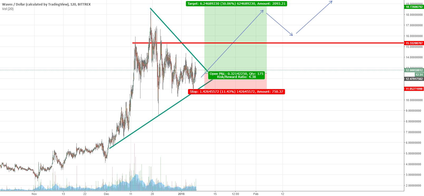 Waves-USD Long for Jun-Feb