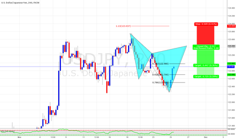 USDJPY: Potential Cypher on USDJPY