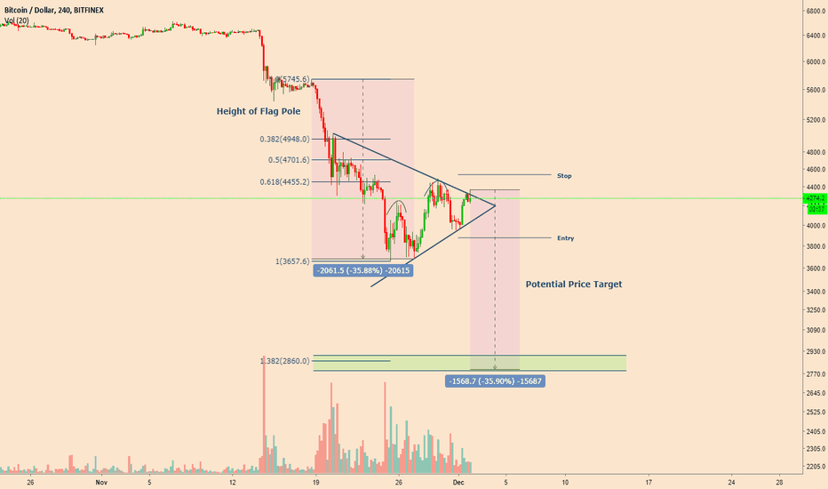 BTCUSD: Bearish Pennant coupled with that H&S