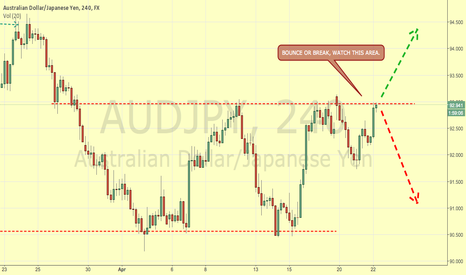 AUDJPY: AUDUSD PRICE AT RESISTANCE LOOKING FOR TRADING SIGNAL