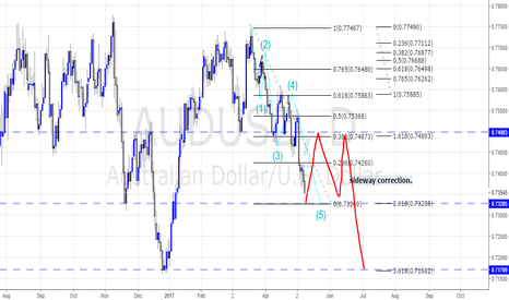 AUDUSD: WAITING FOR THE CORRECTION BEFORE THE SHORT RALLY.