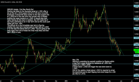 GBPUSD: GBPUSD: Month-End Update and next Trade Points from Here