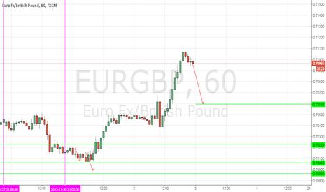EURGBP: EURGBP, DAILY (DECEMBER 3, 2015)