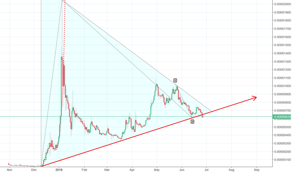 TRXBTC: Tron breaking the trendline