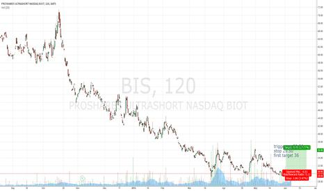 BIS: potential big movement in BIS