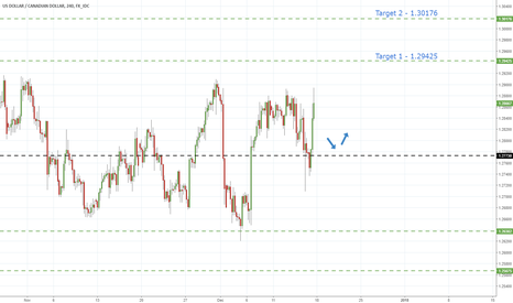 USDCAD: UsdCad - Support Bounce Hints Further Advances