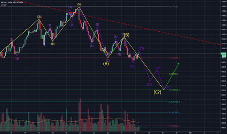 BTCUSD: Bitcoin/USD - korekty cd?