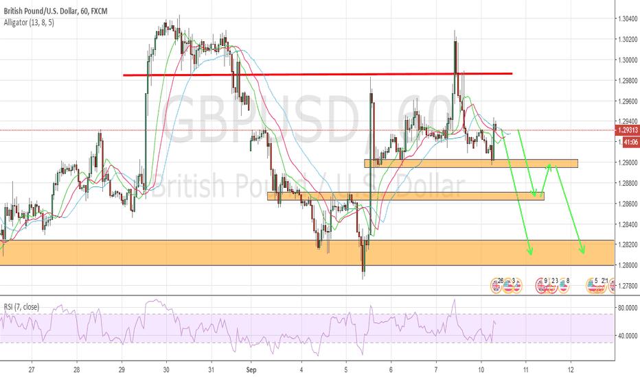 GBPUSD: SELL GBP/USD