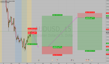 AUDUSD: AUDUSD 2 day prediction for eternal glory if I get this right