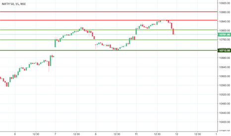 NIFTY: nifty made a U turn .. are bulls really in control??