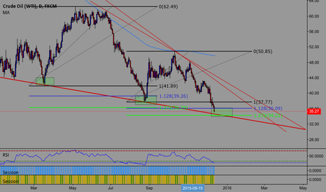 USOIL: Possible Oil long opportunity