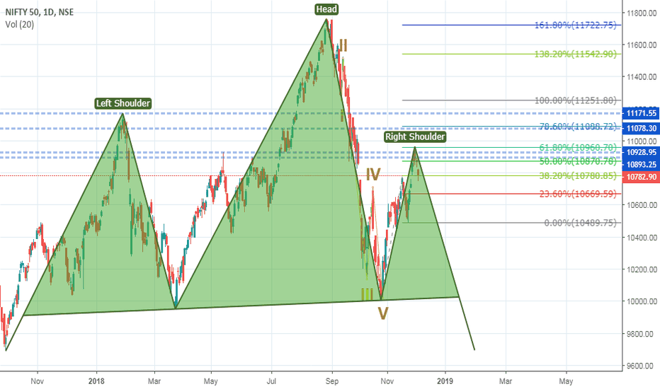 NIFTY: Hope this could not be happen..