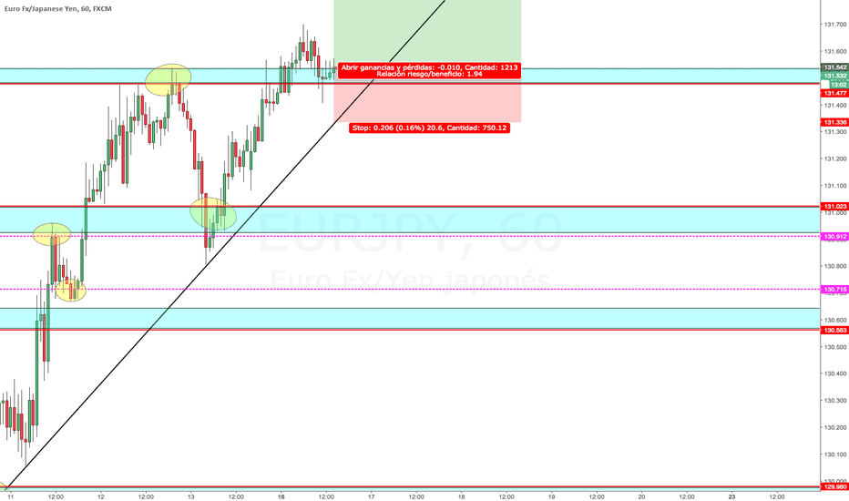 EURJPY: EURJPY POST-MORTEM