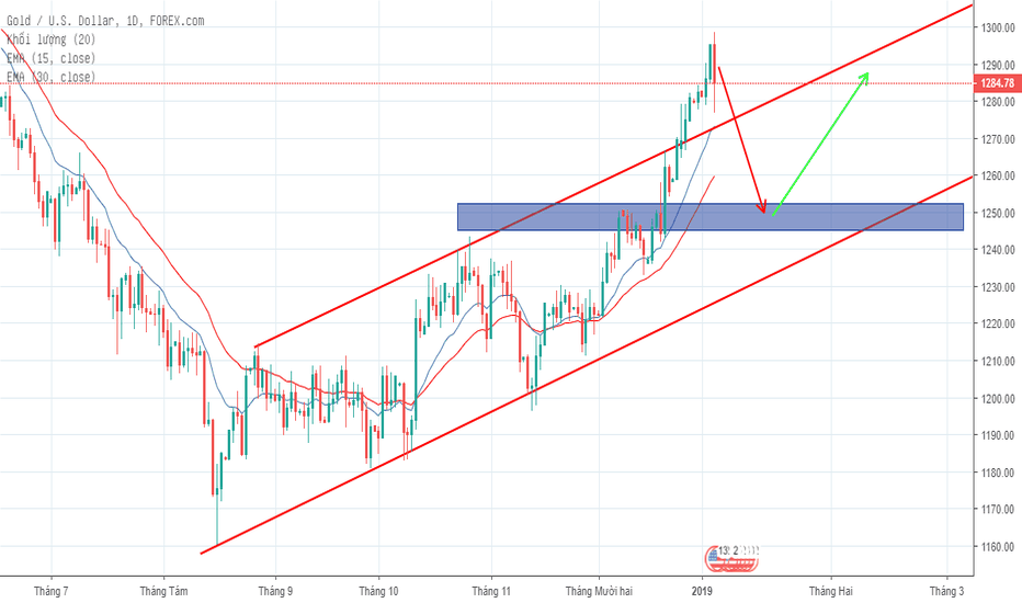 XAUUSD: XAUUSD - Gold, tín hiệu mạnh mẽ cho thị trường BEAR
