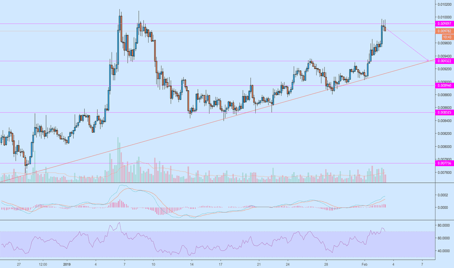 LTCBTC: LTCBTC - short trade on a potential reversal and a good RR