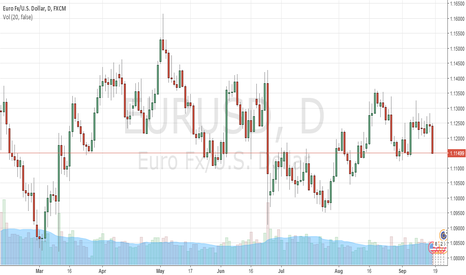 EURUSD: In 2017 Inflation rate will force Fed's to rise interest rates a