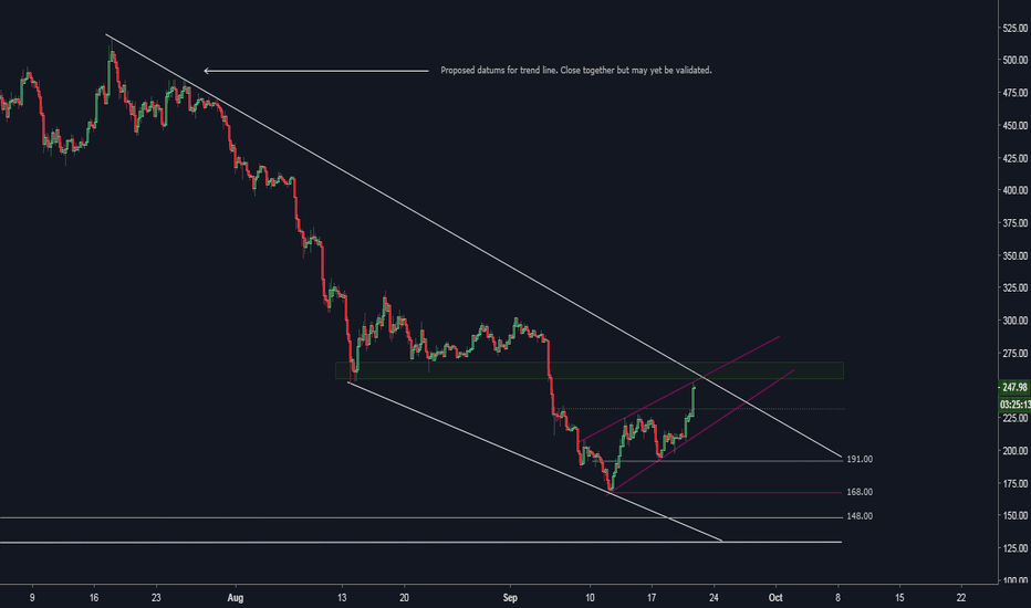 ETHUSD: ETH 4Hr Upper Trend Line Position | Channels & Flags | $300 Eth.
