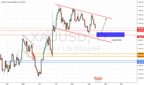 XAUUSD: waiting at the key support zone