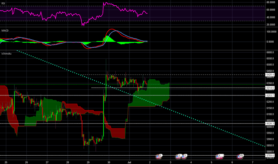 BTCUSD: Cloud bounce or get sucked back down to lower level?