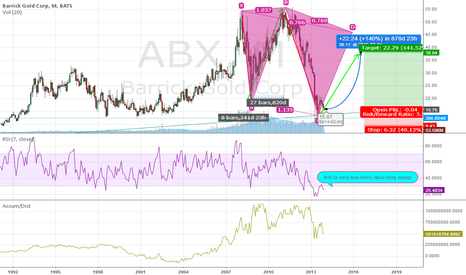 ABX: ABX, Long Setup