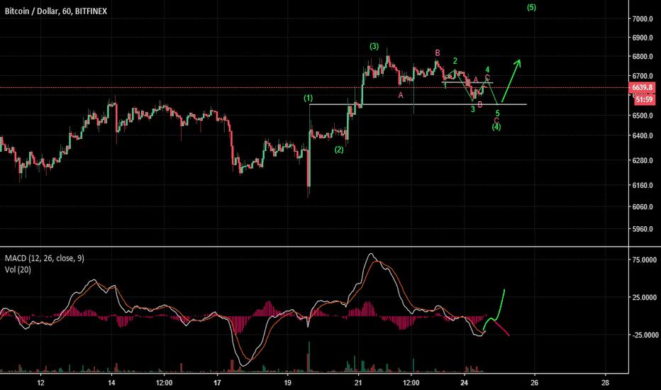 BTCUSD: BTCUSD : 7k target part III. 2 scenario