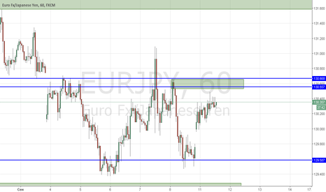 EURJPY: Продажа от уровня спроса