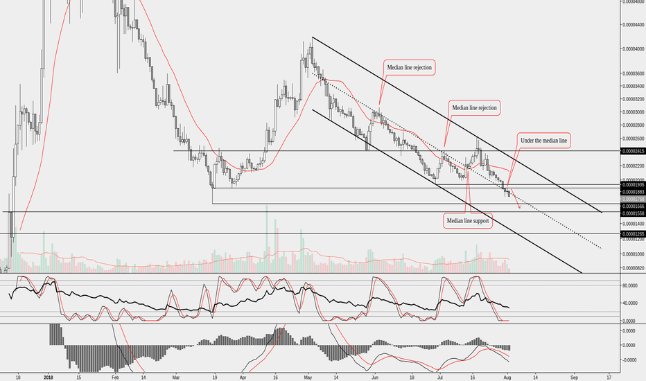 ADABTC: ADA might create new lows