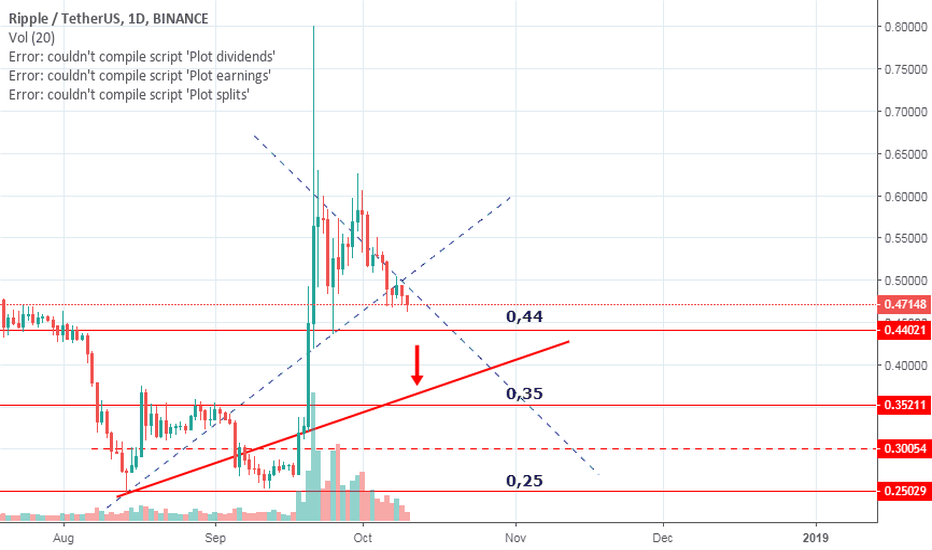XRPUSDT: Ripple is about to test main trend line