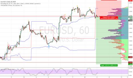 EURUSD: Евро/доллар