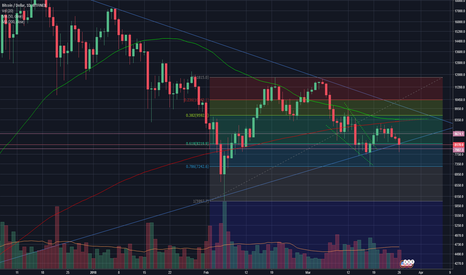 BTCUSD: Back at 61 Fibo with good volume - are we going to hold?