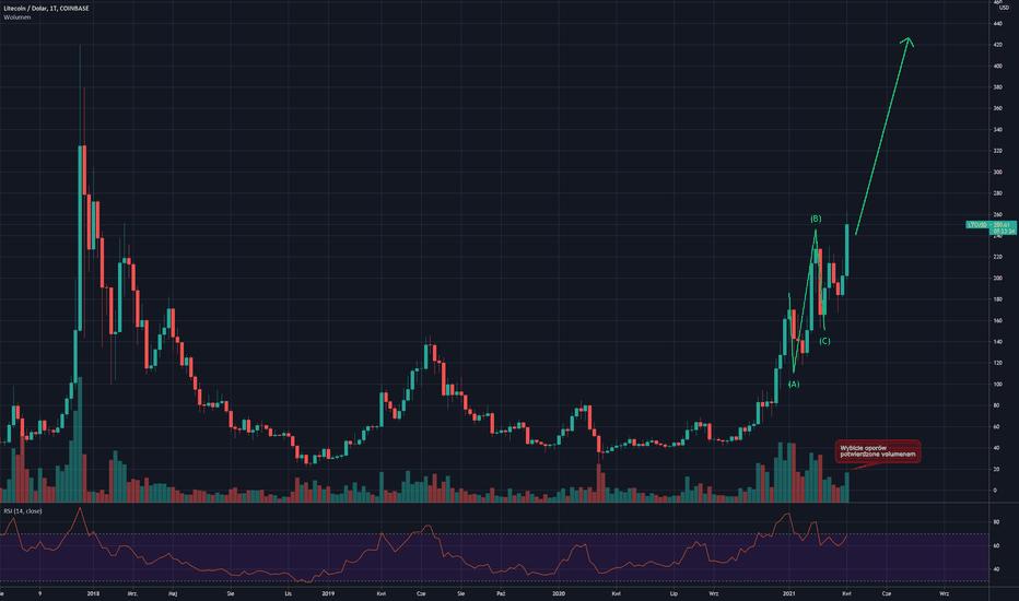 bitcoin litecoin trading)