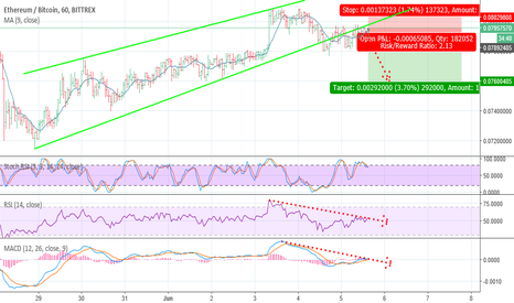 ETHBTC: ETHEREUM SHORT POSITION!