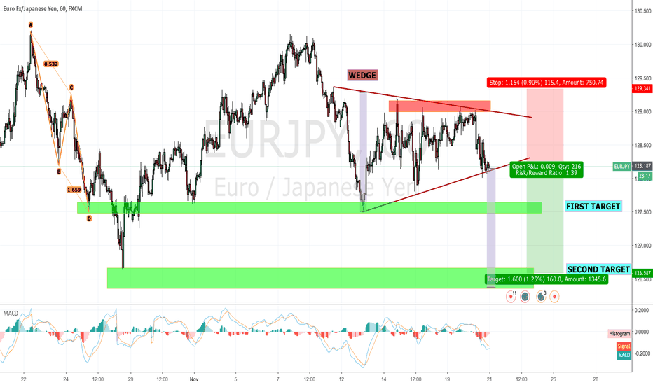 EURJPY: EUR/JPY: WEDGE in H1 Chart.