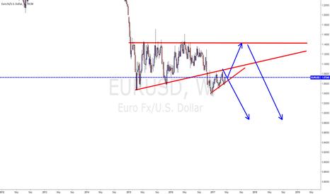 EURUSD: DOWN