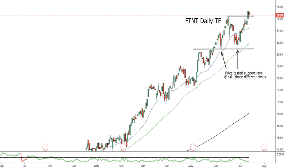 FTNT: FTNT (Fortinet, Inc.) Chart Analysis