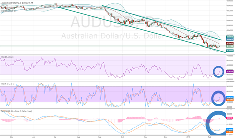 AUDUSD: AUDUSD Bounces off Downchannel Support on Daily Chart