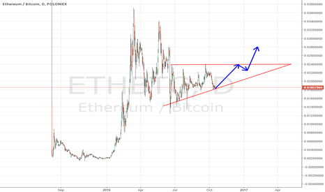 ETHBTC: ETH possible big move up, as long it's above trendline support
