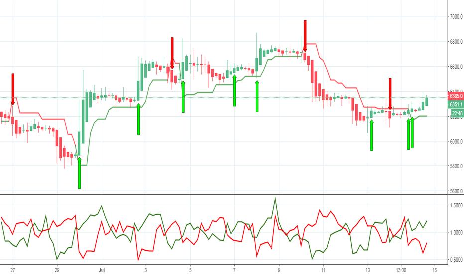 XBTUSD: BTC # Sell/Buy Signals