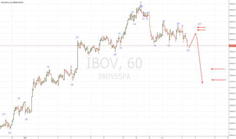 IBOV: O esperado vem se confirmando.