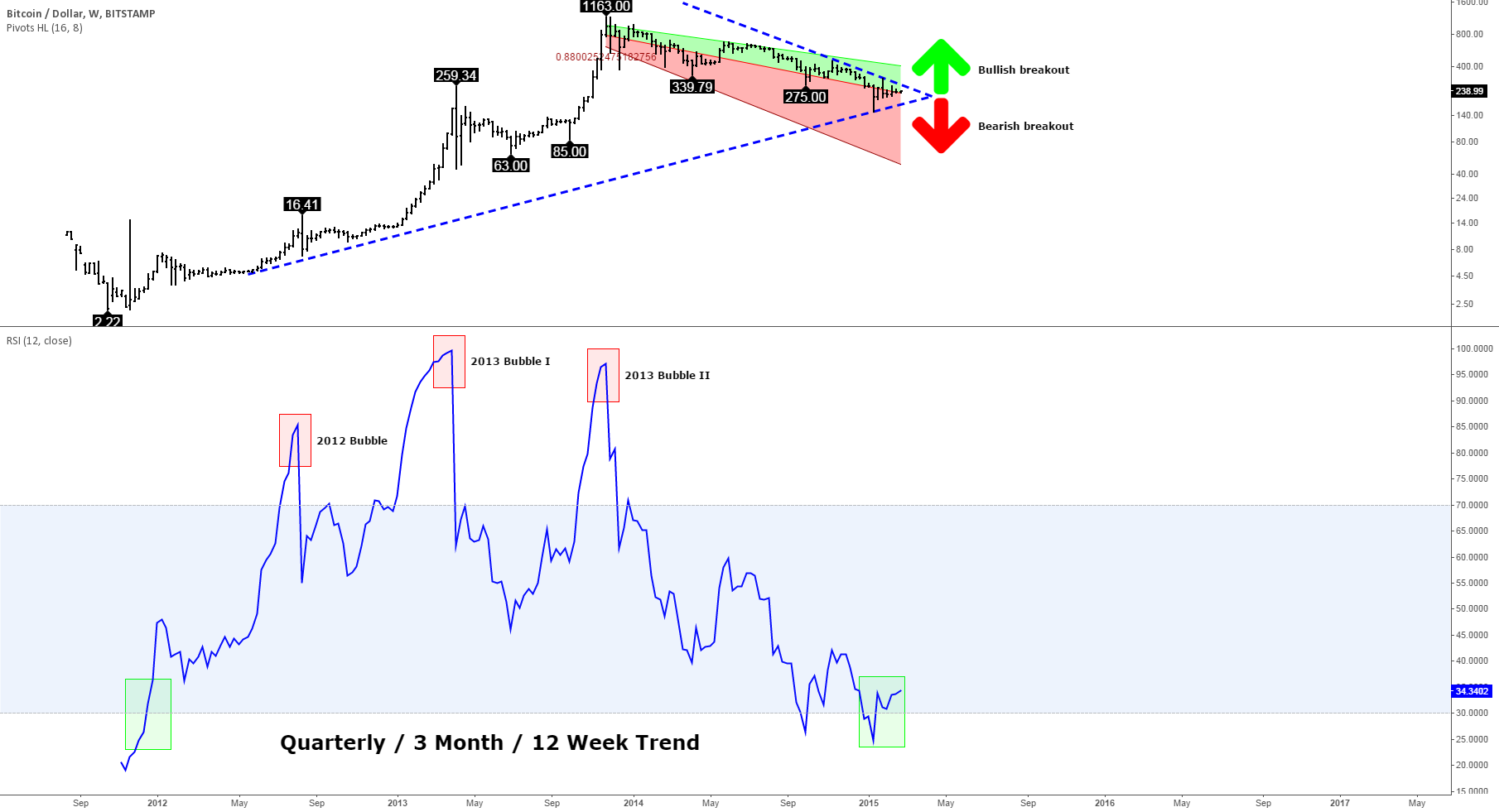 Bitcoin long-term outlook 2015 with RSI quarterly price trend
