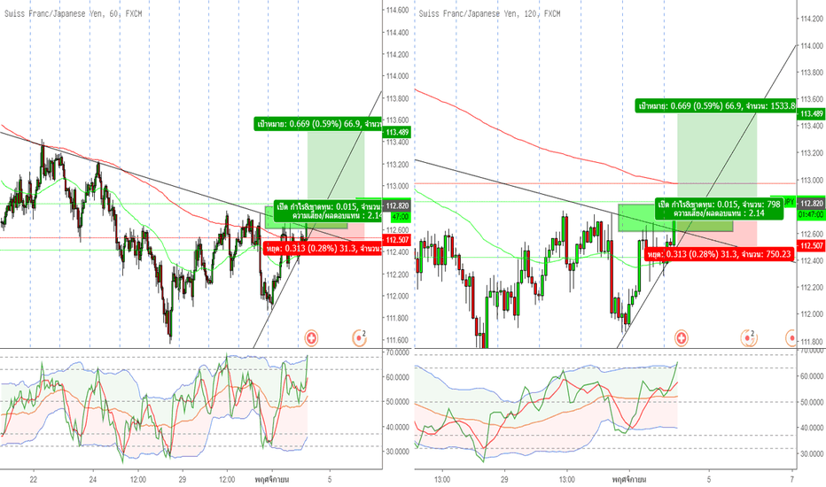 CHFJPY: chfjpy Buy now and buy limit in zone