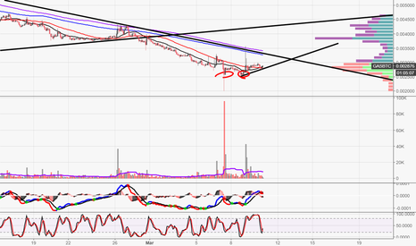 GASBTC: GAS Possible Trend Reversal