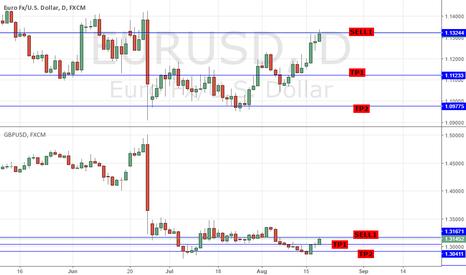 EURUSD: SHORT GBPUSD & EURUSD: FOMC DUDLEY SPEECH HIGHLIGHTS