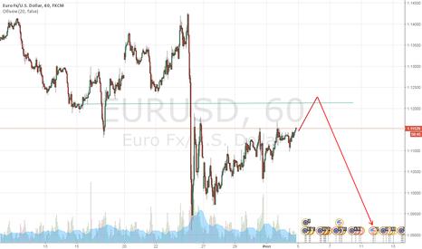 EURUSD: EurUSD готовимся к шорту