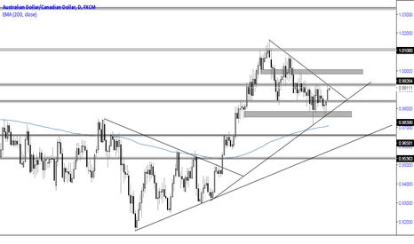 AUDCAD: AUDCAD Daily Perspective