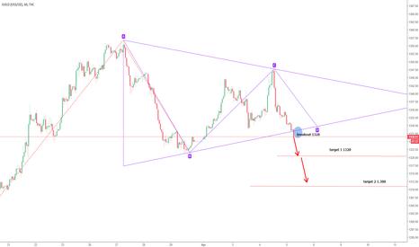 GOLD: XAUUSD Gold Bearish Triangle Breakout