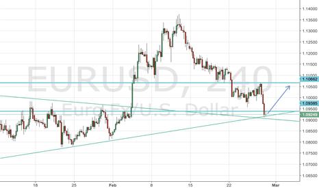 EURUSD: EURUSD trapped doji