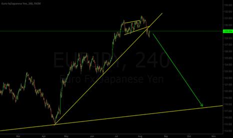 EURJPY: EUR/JPY Broken Trendline, Sell Setup