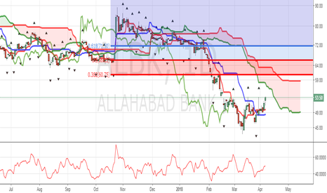 ALBK: SHORT TERM PICK : ALBK